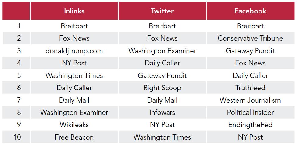 Partisanship, Propaganda, and Disinformation: Online Media